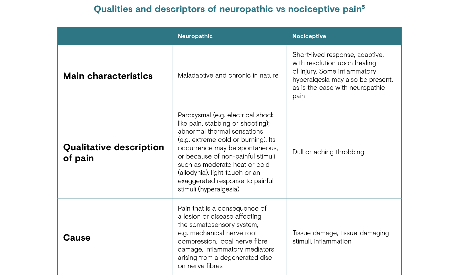 Qualities and descriptors of neuropathic vs nociceptive pain