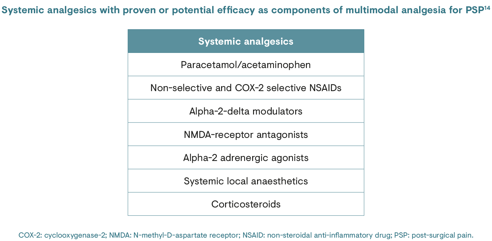 Systemic analgesics with proven or potential efficacy as components of multimodal analgesia for post surgical pain