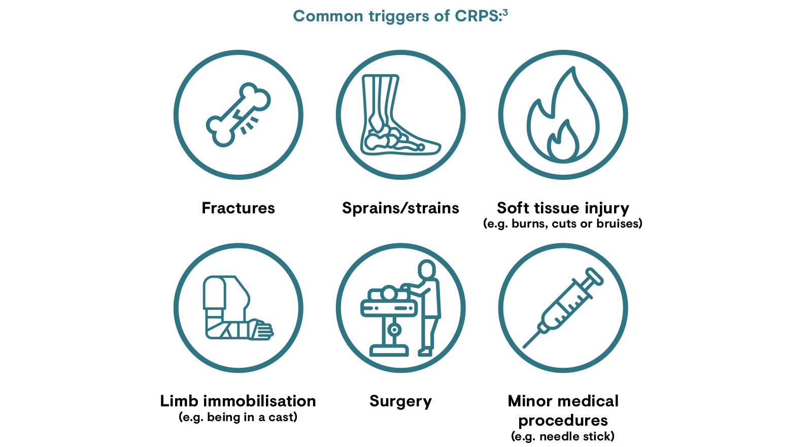 Common triggers of CRPS