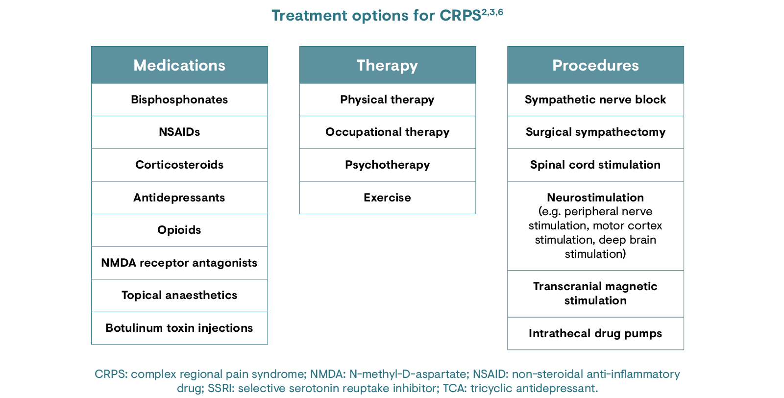 Treatment options for CRPS