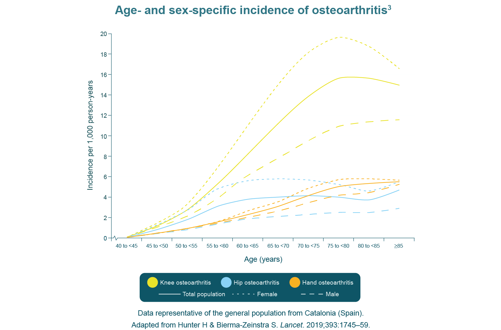 Age and sex specific incidence of osteoarthritis